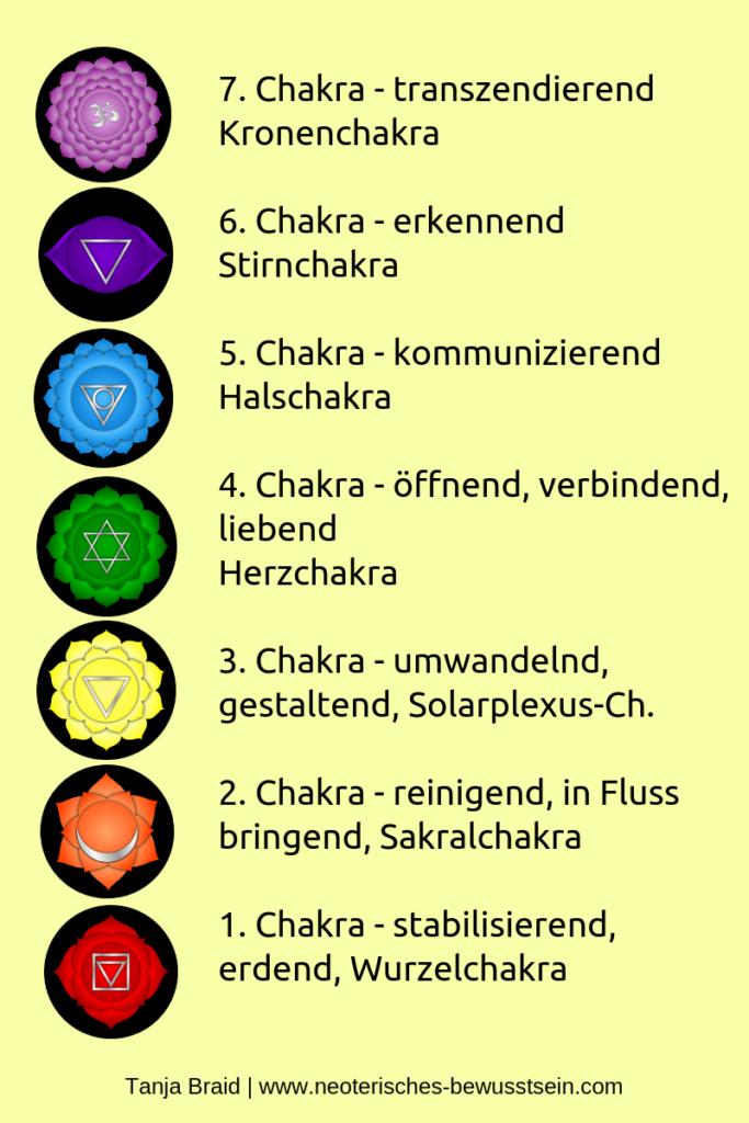 Sieben Chakren Chakra Chakrasystem 7